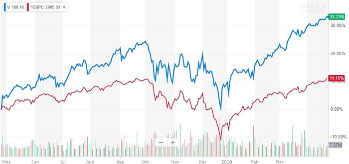 ビザ 米国株 株価チャート