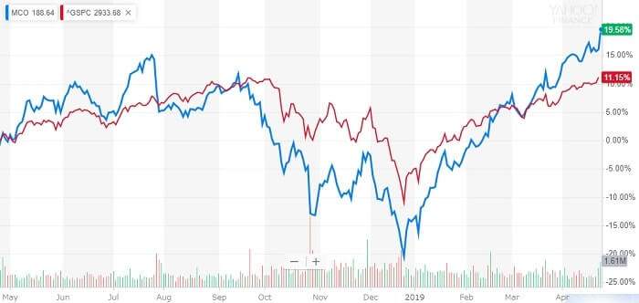ムーディーズ 米国株 株価チャート