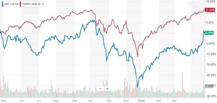 ロッキードマーチン 米国株 株価チャート