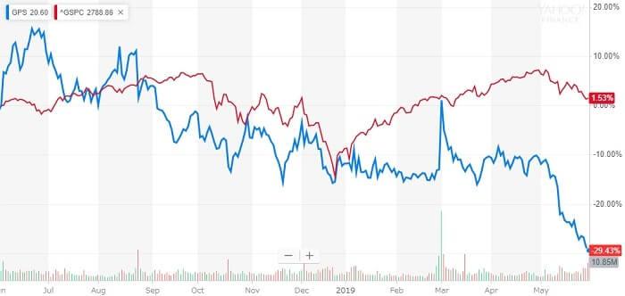 ギャップ 米国株 株価