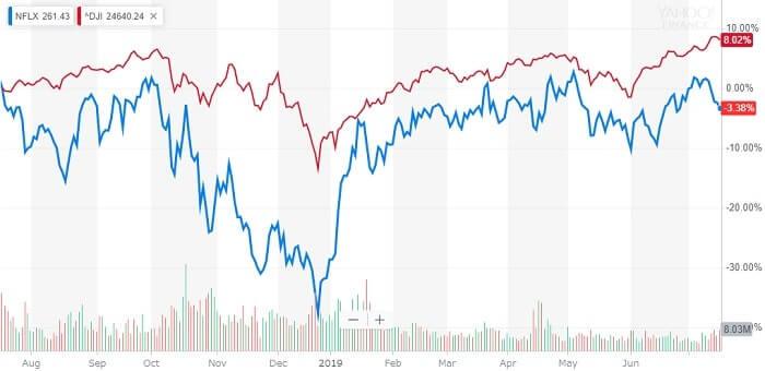 ネットフリックス 米国株 株価