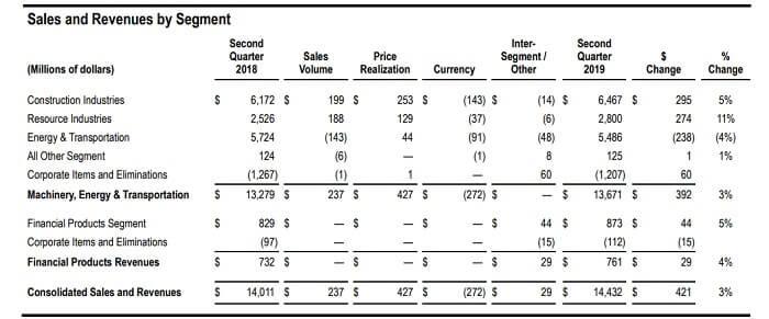 キャタピラー 米国株 決算