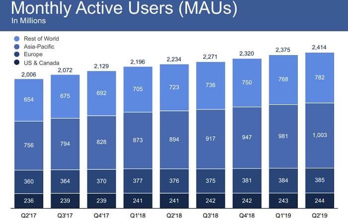 フェイスブック 米国株 月間アクティブユーザー