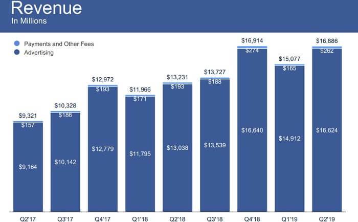 フェイスブック 米国株 事業別売上高