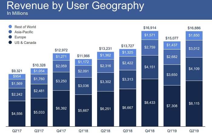 フェイスブック 米国株 地域別売上高