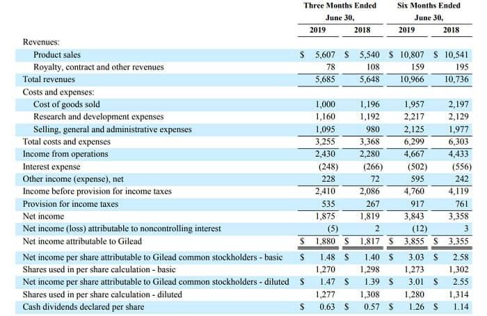 ギリアド 米国株 決算