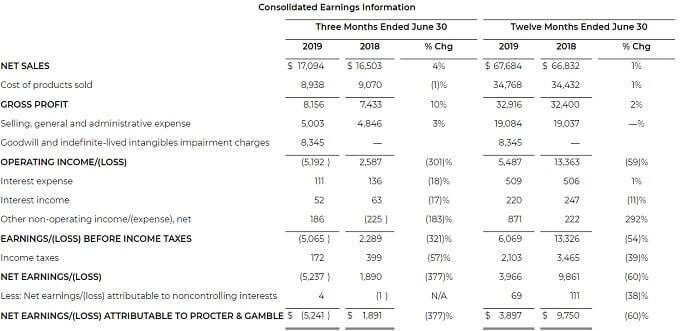 P&G 米国株 決算