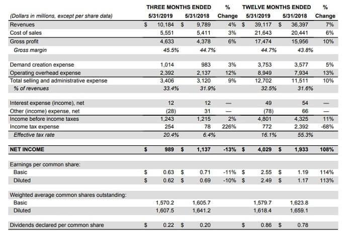 ナイキ 米国株 決算