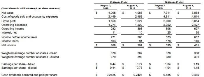 ギャップ 米国株 決算