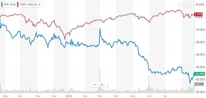 ギャップ 米国株 株価チャート