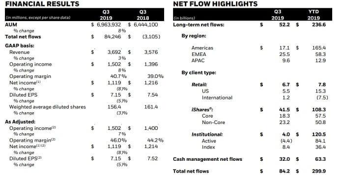 ブラックロック 米国株 決算