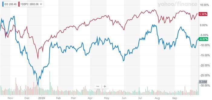 ゴールドマン・サックス 米国株 株価チャート