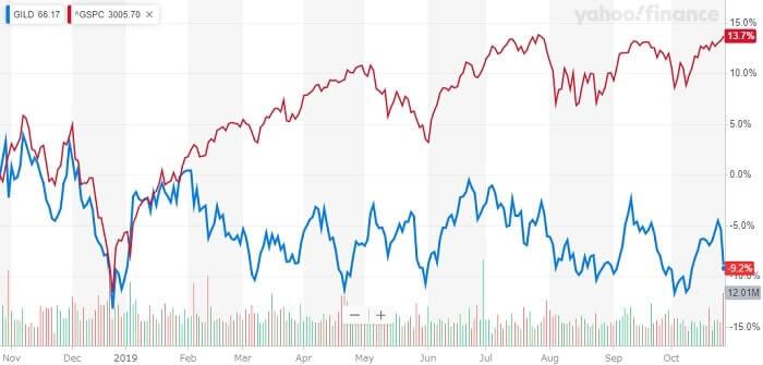 ギリアド・サイエンシズ 米国株 株価チャート
