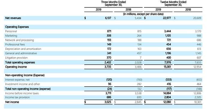 ビザ 米国株 決算