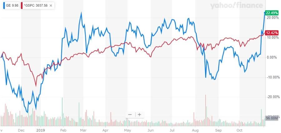 GE 米国株 株価チャート