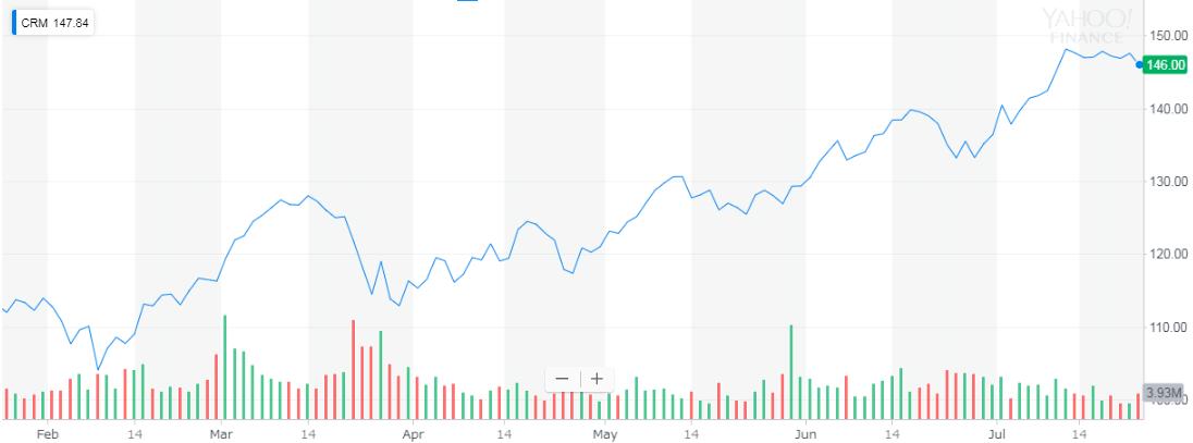 セールスフォース(salesforce) 株価
