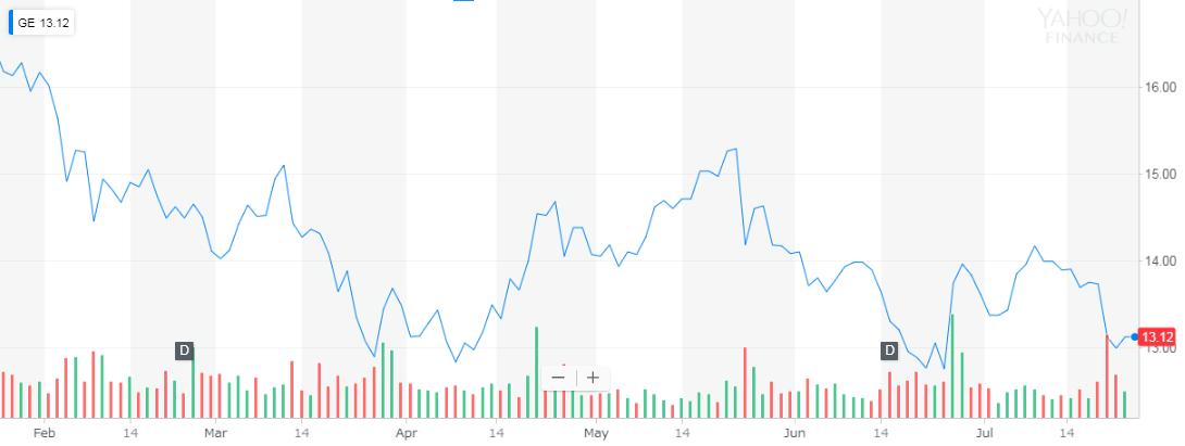 GE(General Electric) 株価