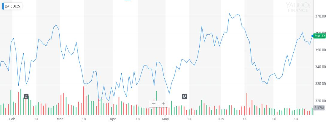 ボーイング(Boeing) 株価