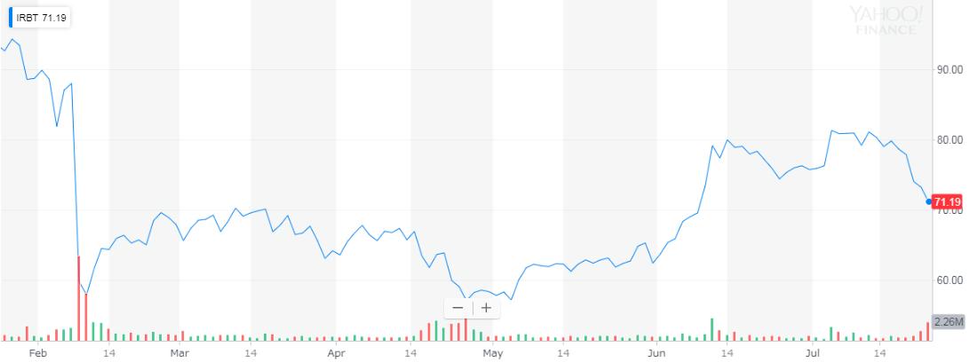 アイロボット(irobot) 株価
