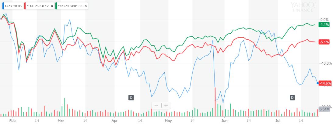 ギャップ(Gap) 株価