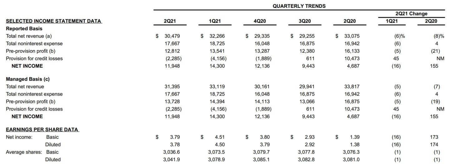 JPモルガン 米国株 決算 四半期