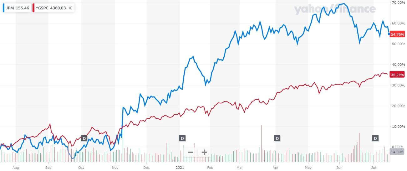 JPモルガン 米国株 株価チャート 1年間