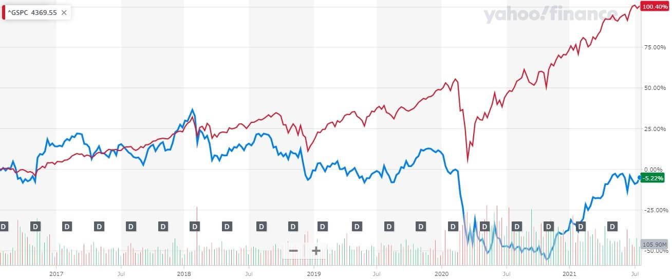 ウェルズ・ファーゴ 米国株 株価チャート 5年間
