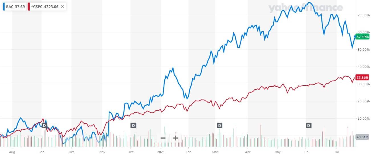 バンク・オブ・アメリカ 米国株 株価チャート 1年間