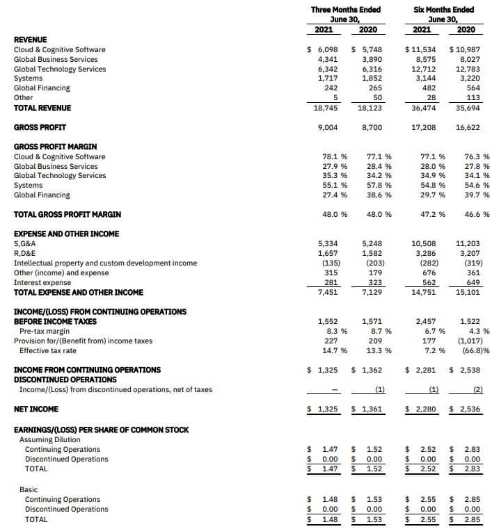 IBM 米国株 決算 四半期