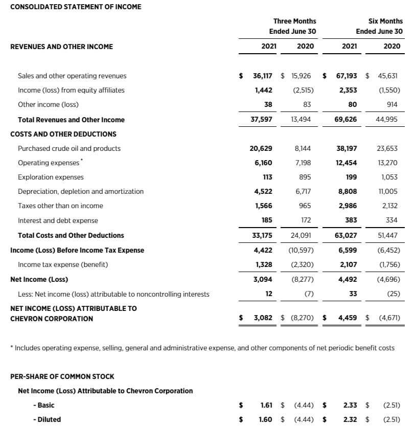 シェブロン 米国株 決算 四半期