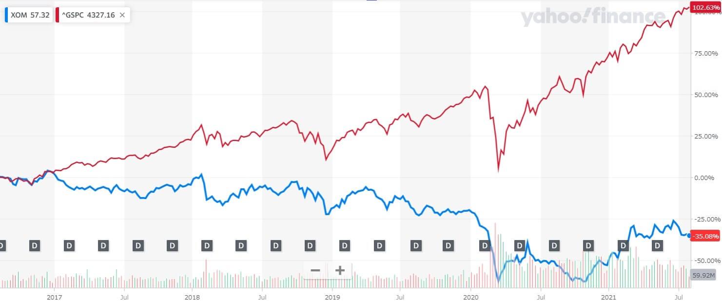エクソン・モービル 米国株 株価チャート 5年間