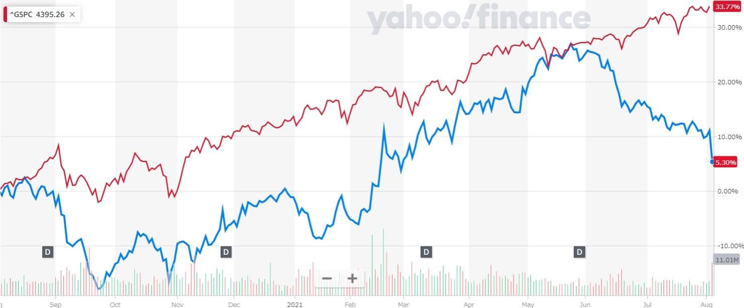 クラフト・ハインツ 米国株 株価チャート 1年間