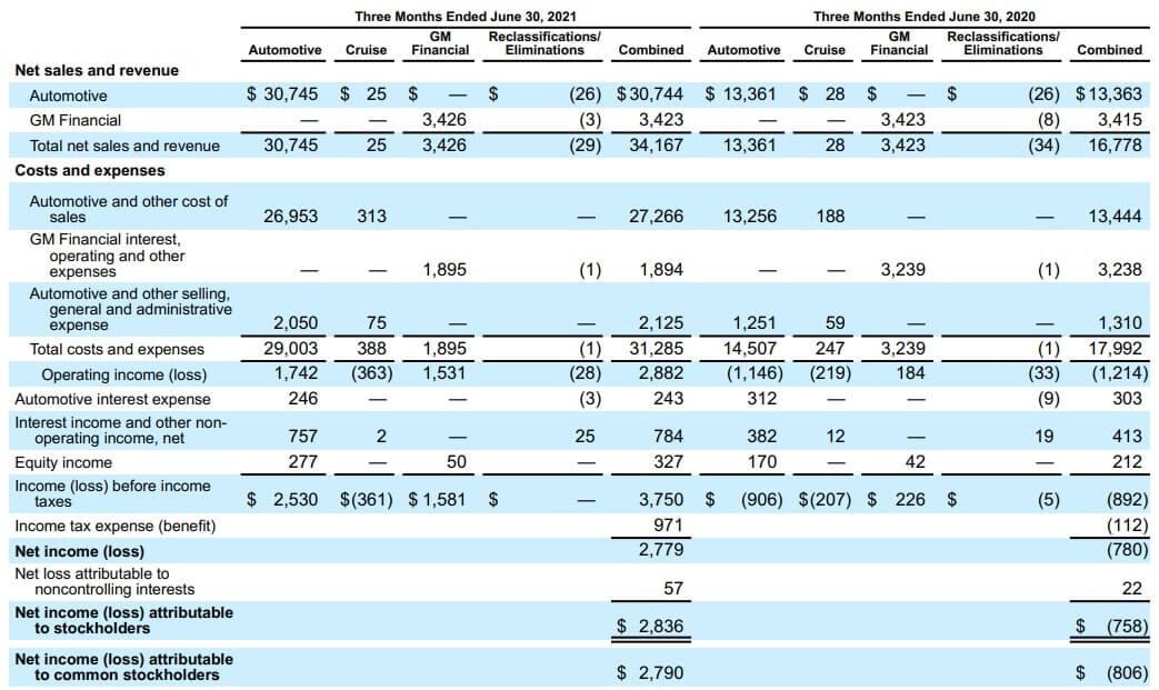 GM 米国株 決算 四半期