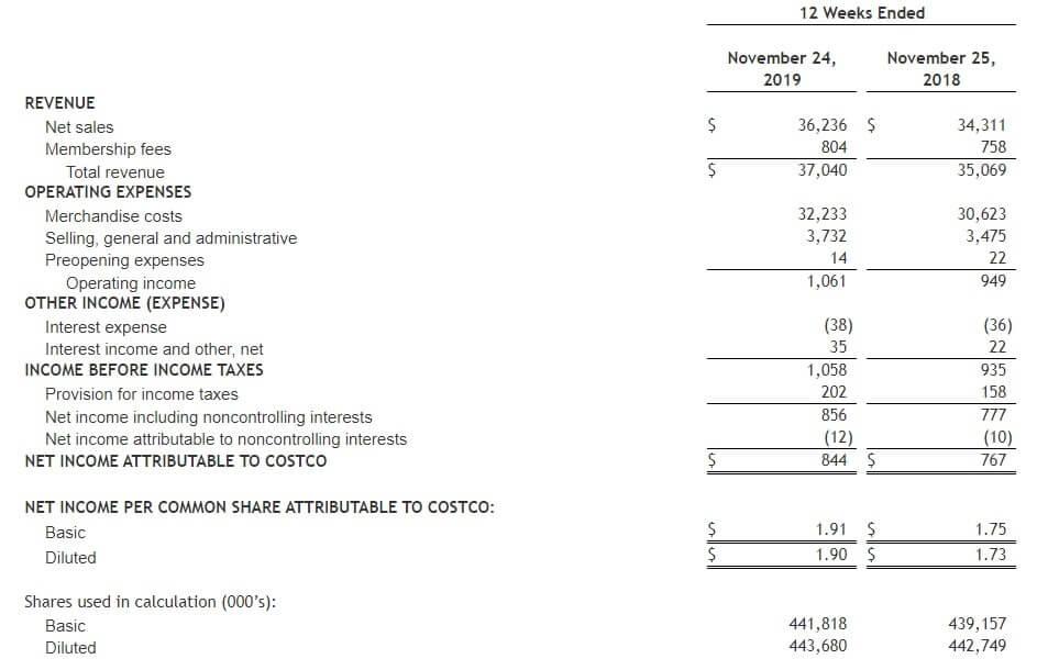 コストコ 米国株 決算
