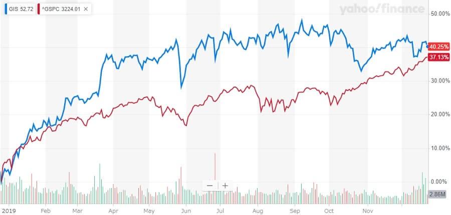 ゼネラル・ミルズ 米国株 株価チャート