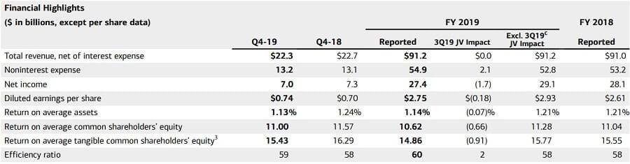 バンク・オブ・アメリカ 米国株 決算