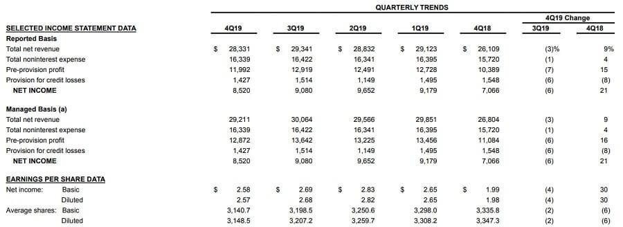 JPモルガン 米国株 決算