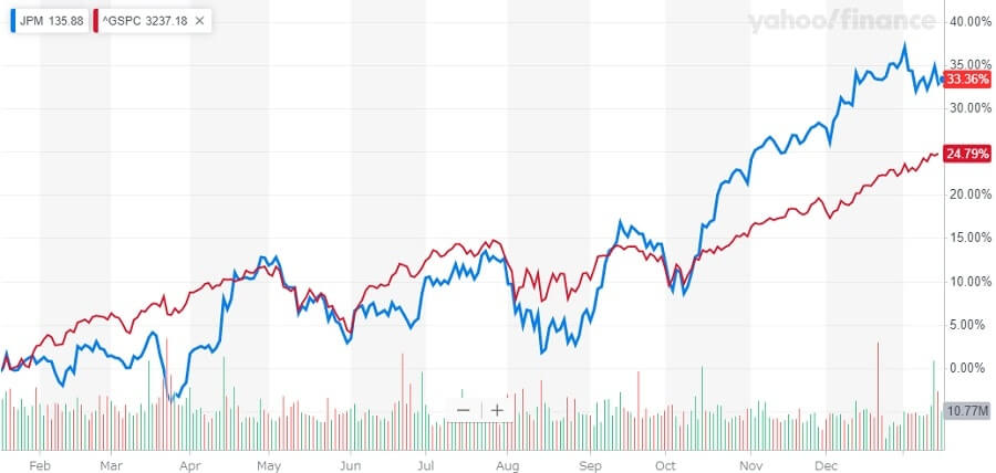 JPモルガン 米国株 株価チャート