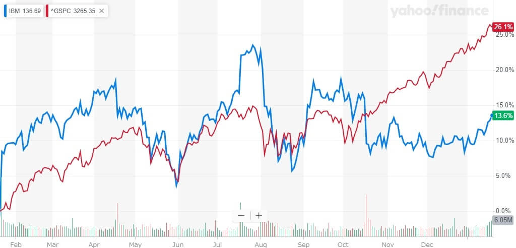 IBM 米国株 株価チャート