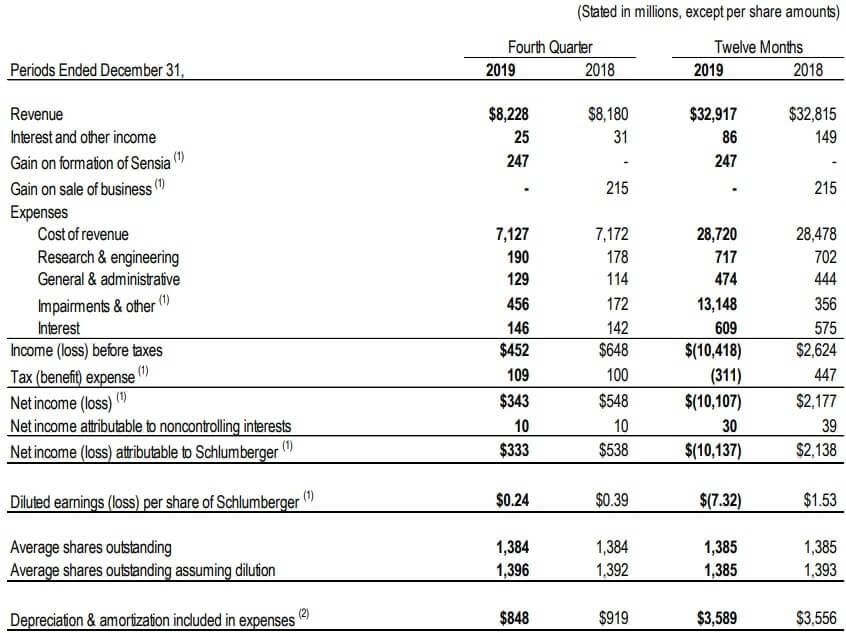 シュルンベルジュ 米国株 決算 業績