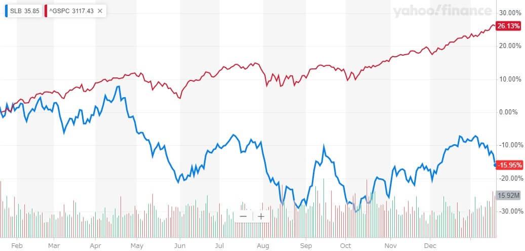 シュルンベルジュ 米国株 株価チャート
