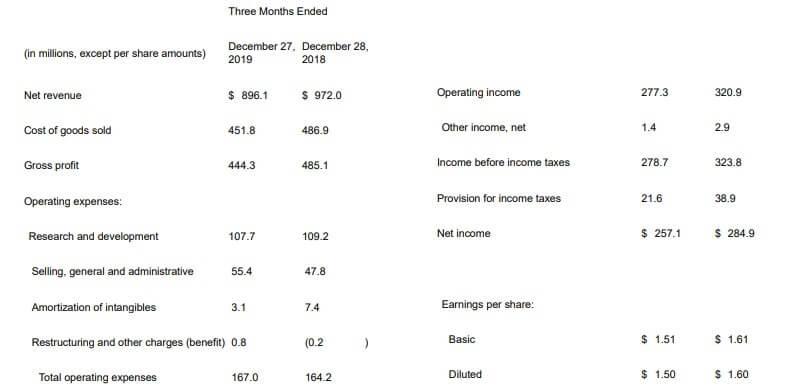 スカイワークス 米国株 決算
