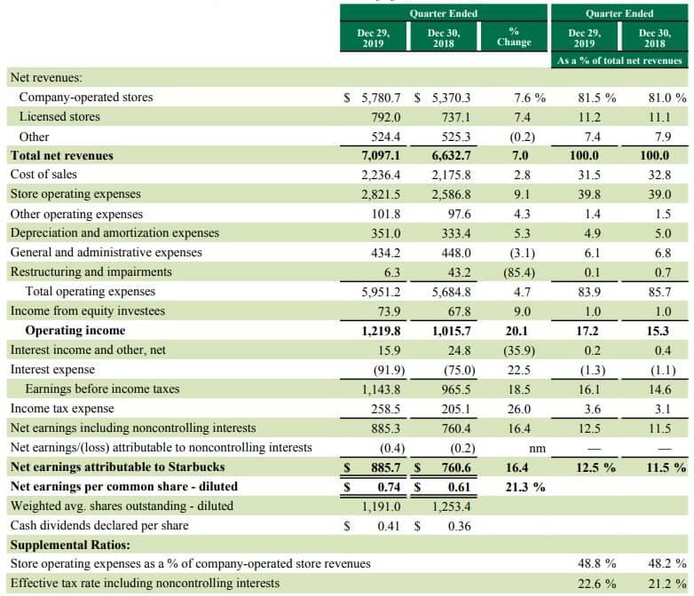 スターバックス 米国株 決算 業績