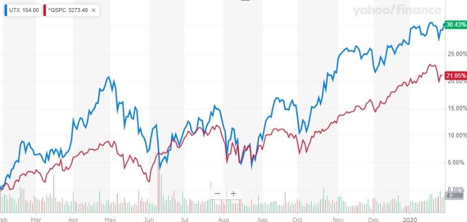 ユナイテッド・テクノロジーズ 米国株 株価チャート