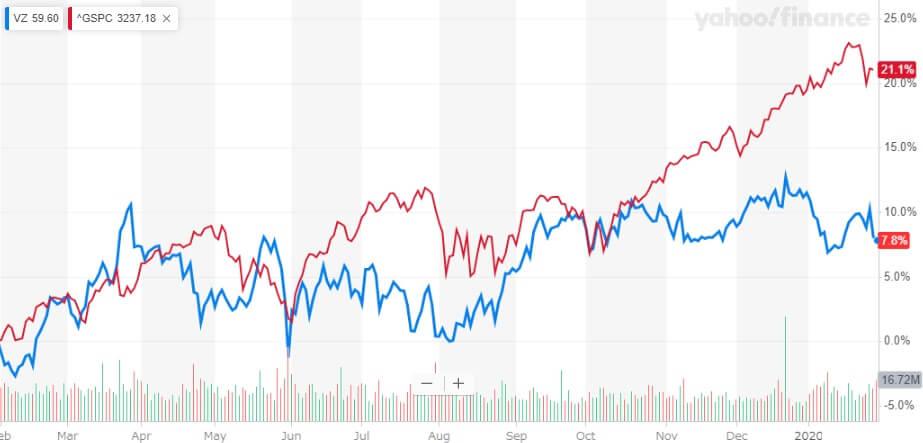 ベライゾン 米国株 株価チャート