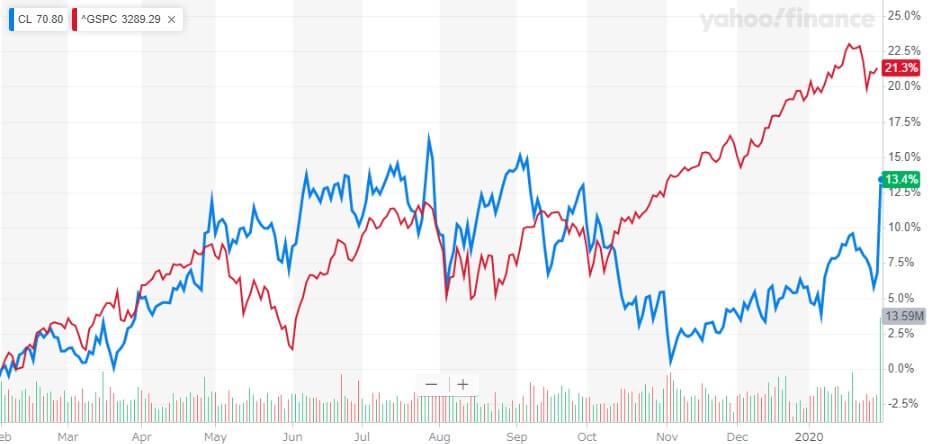 コルゲート・パーモリーブ 米国株 株価チャート