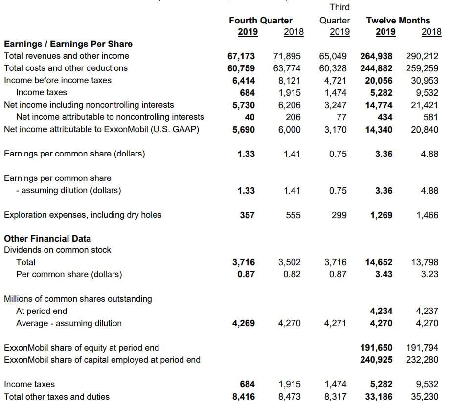 エクソンモービル 米国株 決算 2019年第4四半期