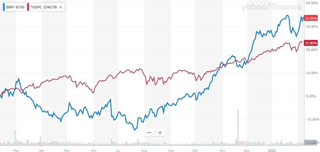 ブリストルマイヤーズ 米国株 株価チャート