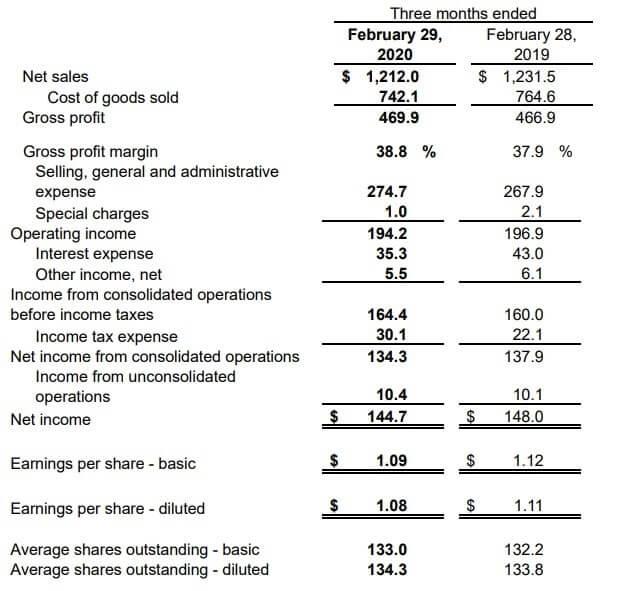 マコーミック 米国株 決算