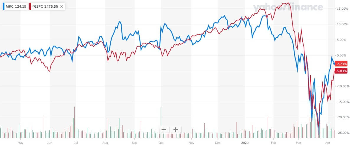 マコーミック 米国株 株価
